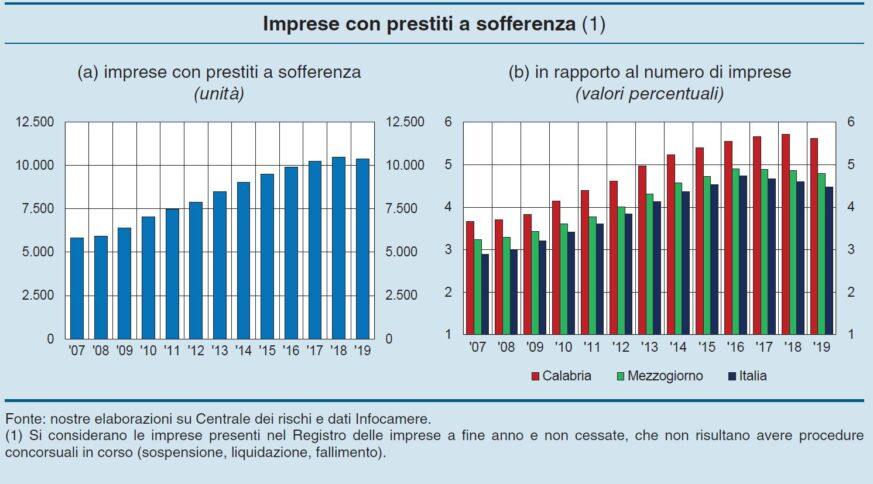 """Il grafico elaborato da Banca d'Italia evidenzia il livello alto di """"sofferenza"""" delle imprese calabresi"""
